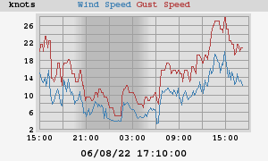 Latest snapshot of the Strathaven Airfield wind